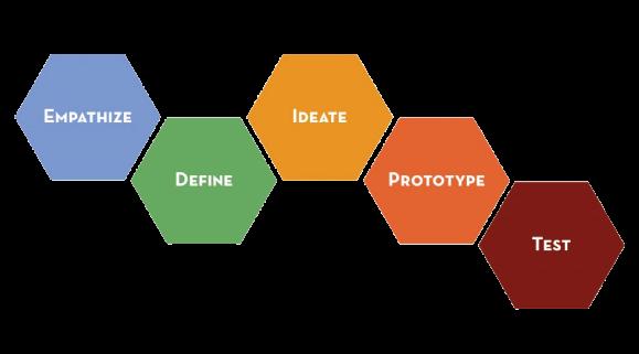Stanford d.school Design Process